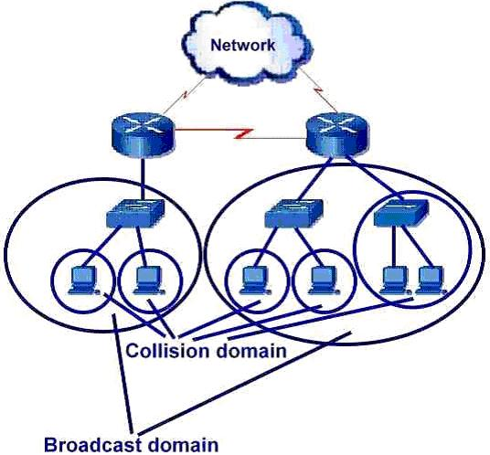 Computer Networks Demystified | Gateway