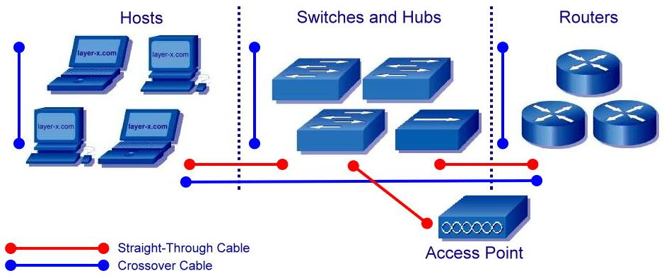 Connecting A Networking Devices